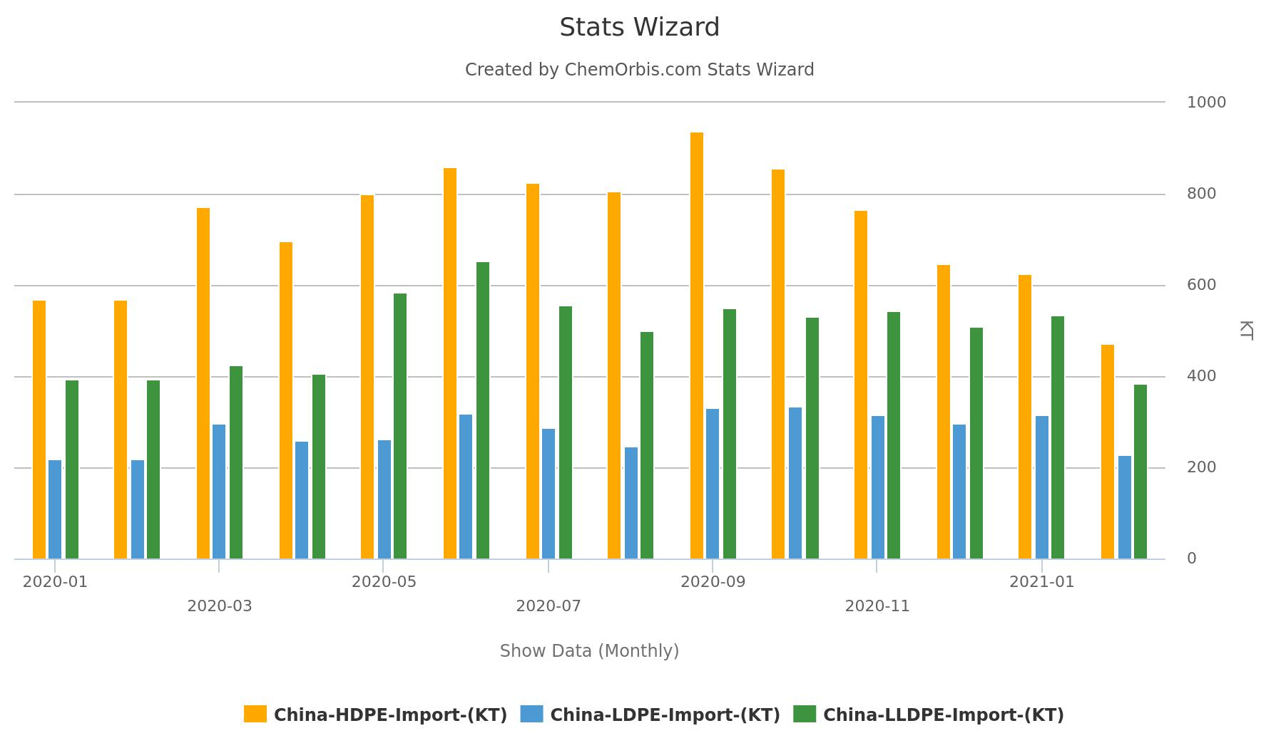 LDPE - HDPE - LLDPE - Imports in China
