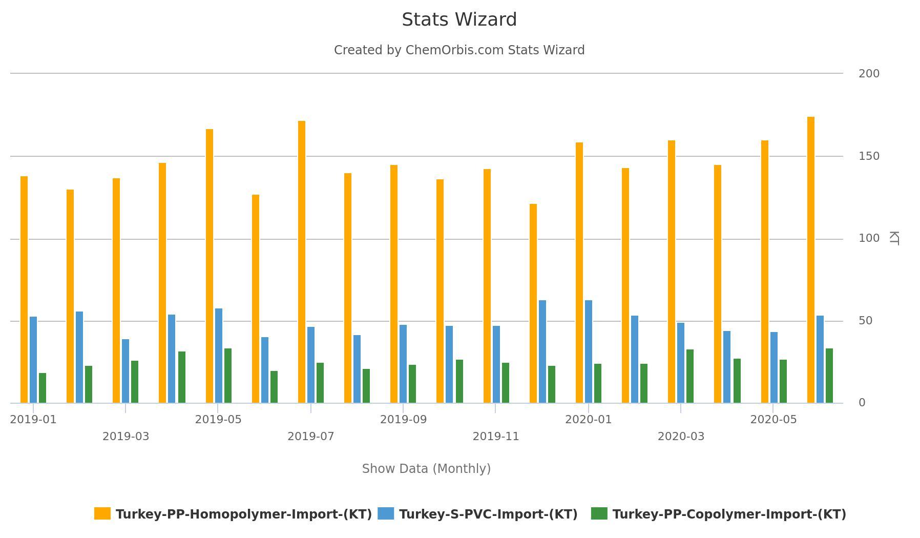 Thổ Nhĩ Kỳ nhập khẩu copolyme PP đạt khối lượng nửa đầu năm cao nhất trong 7 năm - Thổ Nhĩ Kỳ nhập khẩu polymer