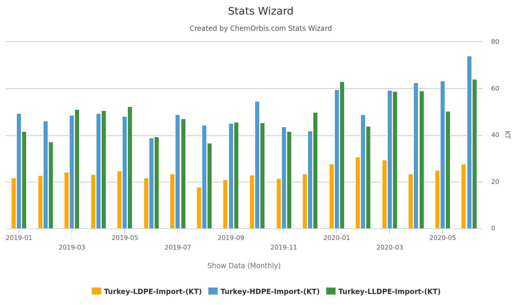 Thổ Nhĩ Kỳ đã nhập khẩu gần 41,000 tấn HDPE từ Iran trong suốt tháng Một tới tháng Sáu - Thổ Nhĩ Kỳ nhập khẩu polymer