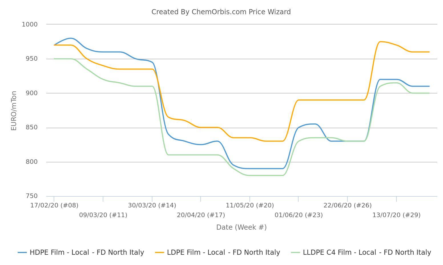 Giá PE gần đây đã đạt đến mức tiền virus ở mức trung bình hàng tuần sau hai tháng tăng vọt - thị trường PE châu Âu
