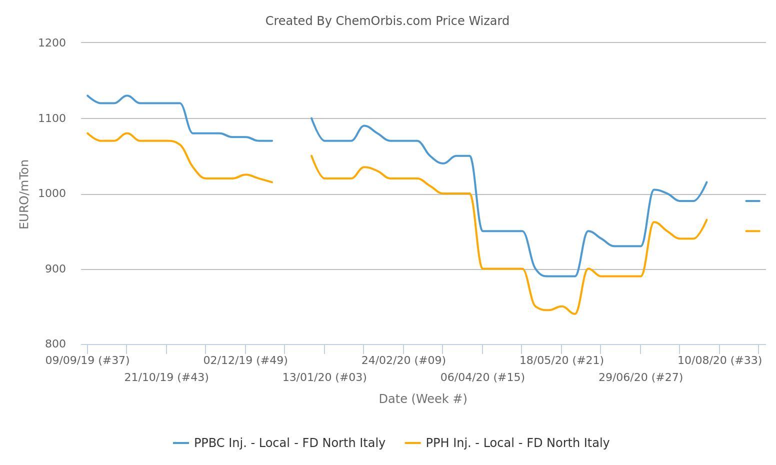 Dữ liệu cũng tiết lộ rằng homo PP và PPBC giảm. giá đã đạt mức trước đại dịch vào tháng Tám. - thị trường pp châu Âu