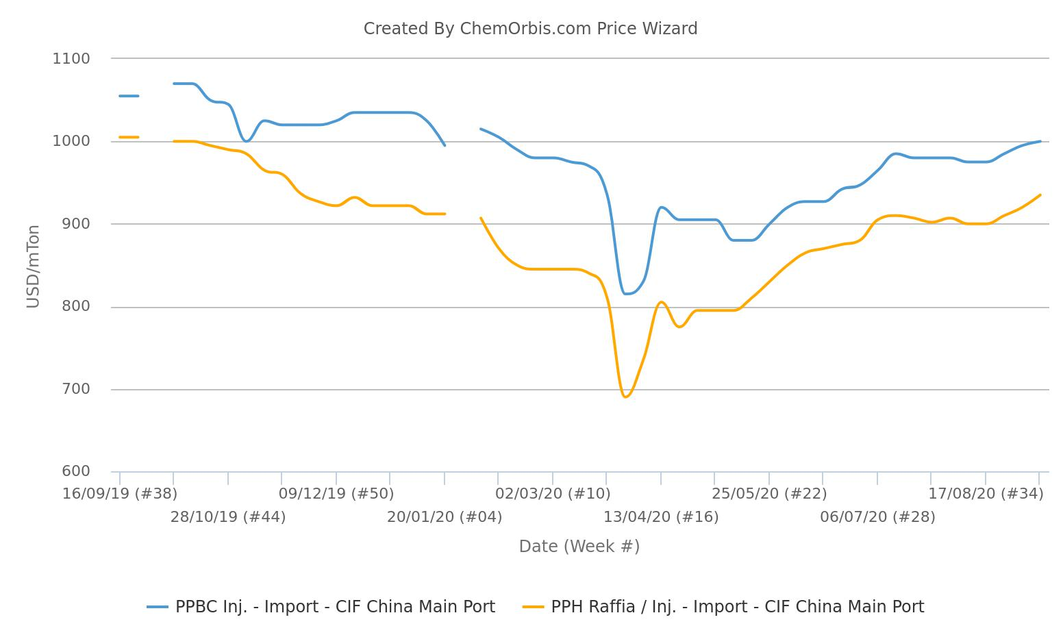 Giá Homo-PP tăng lên mức cao nhất gần một năm -thị trường pp nhập khẩu của trung quốc