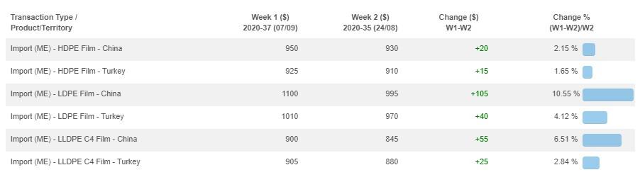Giá chào LDPE cho Trung Quốc đã tăng gần USD100 kể từ giữa tháng Tám - thị trường ldpe