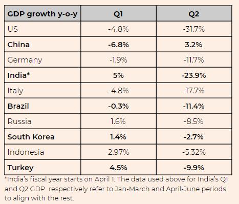 """""""Kinh tế suy thoái vẫn là một mối quan tâm lớn sau đại dịch dai dẳng."""" - triển vọng trong quý IV"""