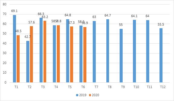Tham khảo kim ngạch xuất khẩu sản phẩm nhựa tới Nhật Bản năm 2019-2020 - xuất khẩu nhựa